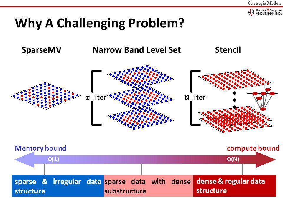 Carnegie Mellon Approach Understand algorithmic trade-offs Cheaper iterations vs.