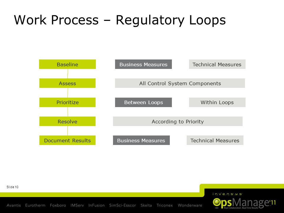 Slide 10 Work Process – Regulatory Loops AssessAll Control System Components BaselineBusiness MeasuresTechnical Measures Document ResultsBusiness Meas