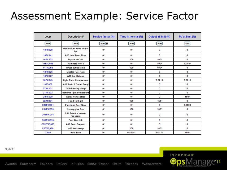 Slide 11 Assessment Example: Service Factor Is the Controller Controlling.