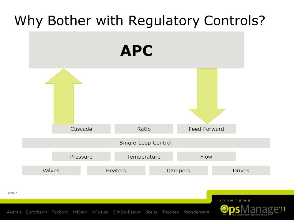 Slide 7 Why Bother with Regulatory Controls? Temperature ValvesDampersDrivesHeaters FlowPressure Single-Loop Control CascadeRatioFeed Forward APC