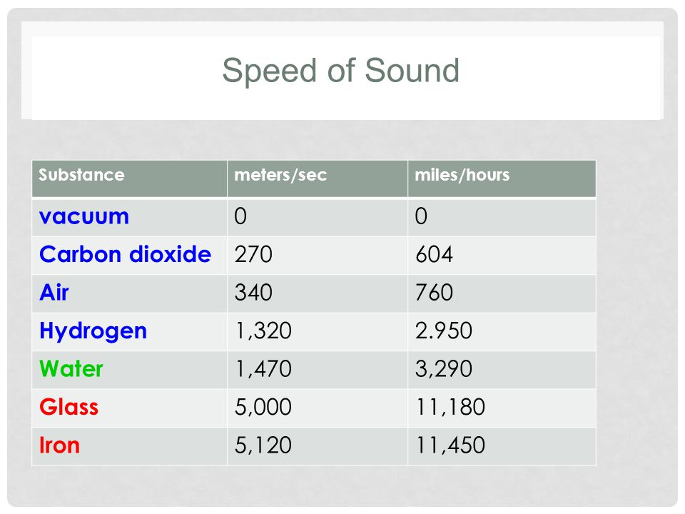 Speed of Sound Substancemeters/secmiles/hours vacuum 00 Carbon dioxide 270604 Air 340760 Hydrogen 1,3202.950 Water 1,4703,290 Glass 5,00011,180 Iron 5,12011,450