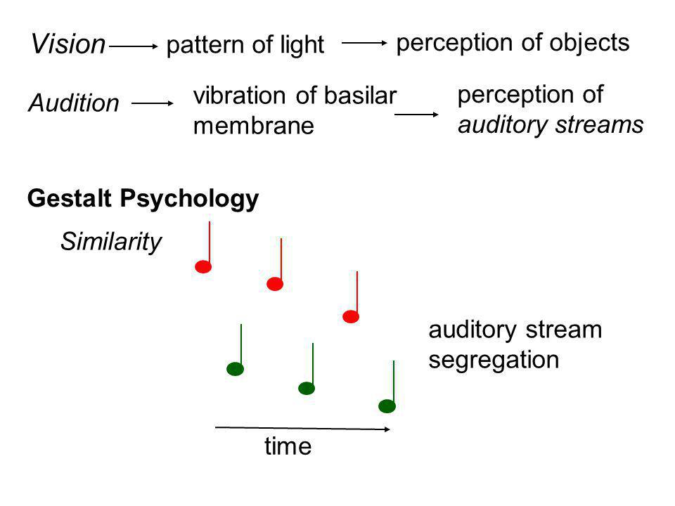 Vision Audition pattern of light perception of objects vibration of basilar membrane perception of auditory streams Gestalt Psychology Similarity time auditory stream segregation