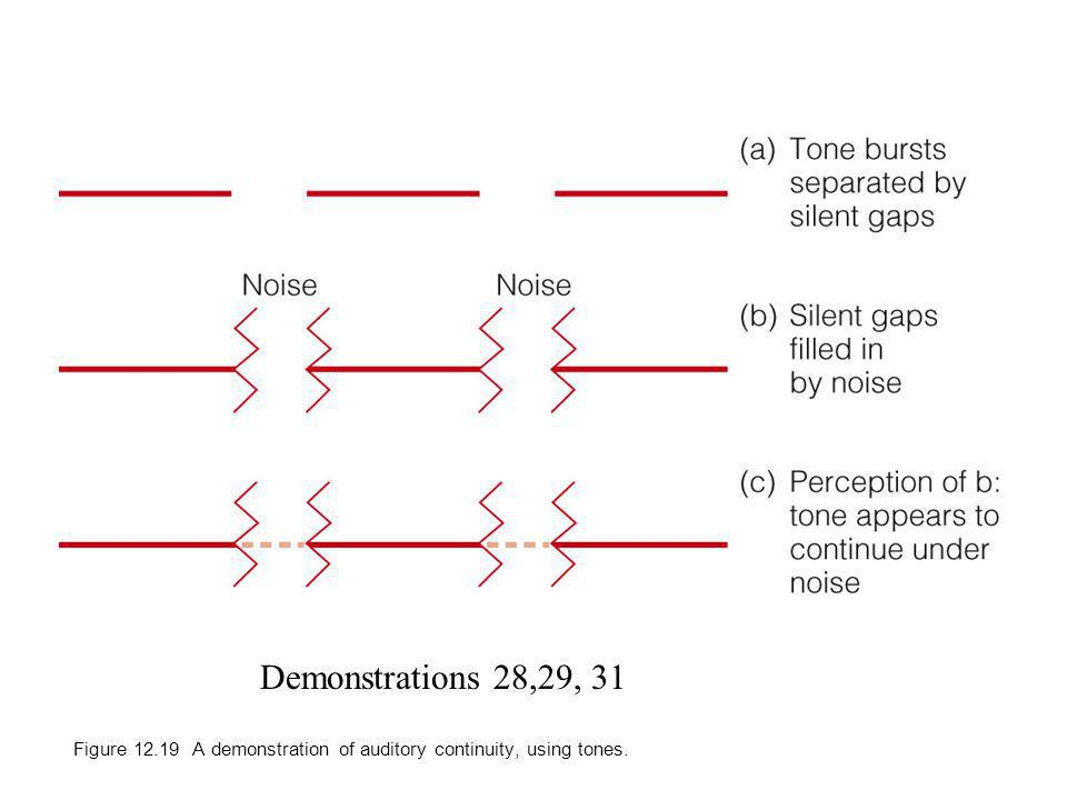 Figure 12.19 A demonstration of auditory continuity, using tones. Demonstrations 28,29, 31