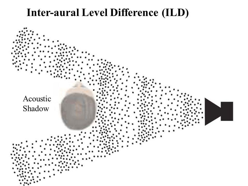 Inter-aural Level Difference (ILD) Acoustic Shadow