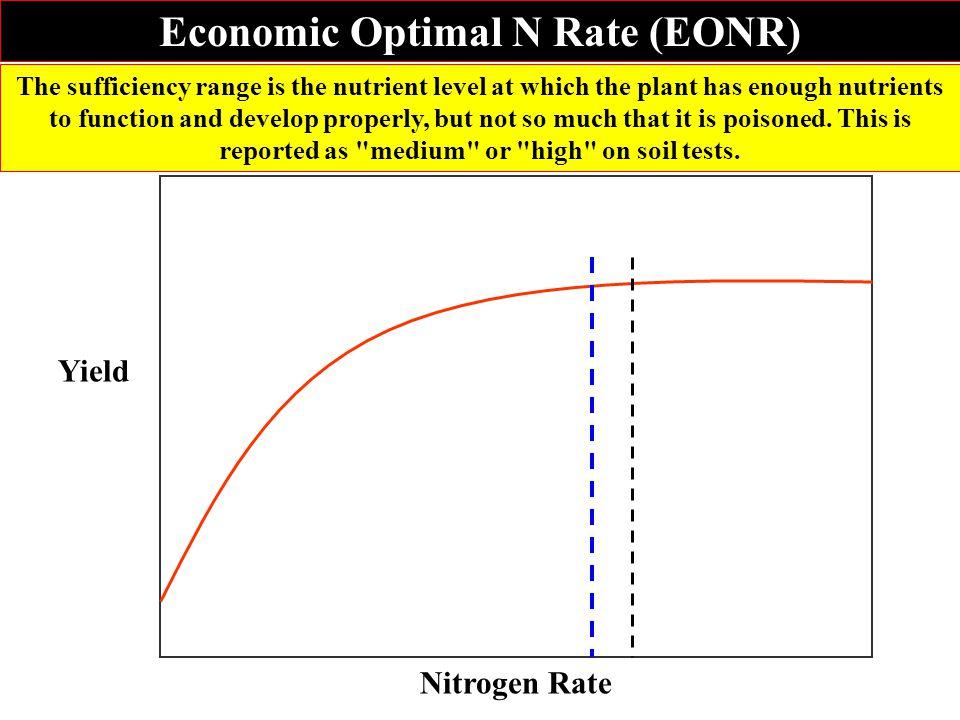 Nitrogen Rate Yield Economic Optimal N Rate (EONR)