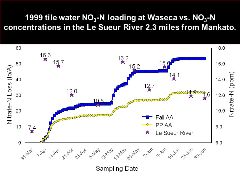 1999 tile water NO 3 -N loading at Waseca vs.