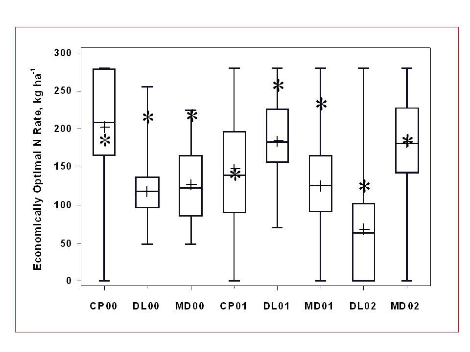 Definitions MRTN – maximum return to N EONR – economic optimum N rate N:Corn Price Ratio Corn Yields – 5 year averages – soil productivity (disregard unusual his or los) – Low: Average yield, <120 bu/a – Med: Average yield, 121 – 150 bu/a – High: Average yield, 151 – 180 bu/a – Very High: Over 181 bu/a