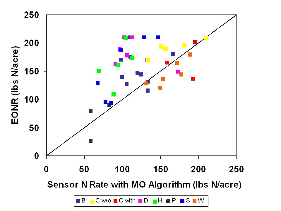 Nitrate losses in tile drainage water from soil mineralization. Dry years Established grass
