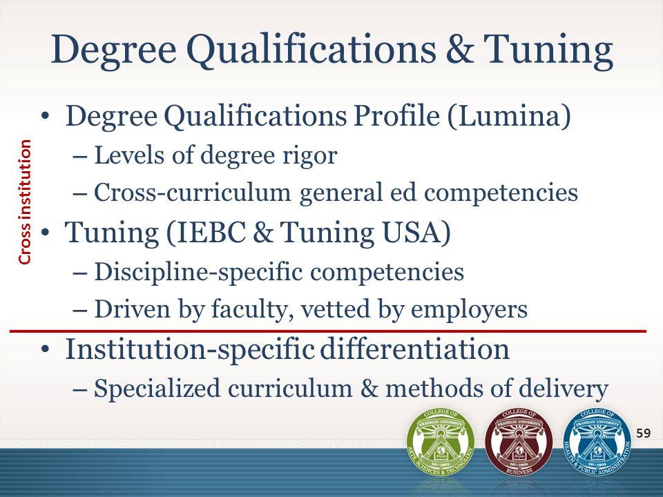 Degree Qualifications Profile (Lumina) – Levels of degree rigor – Cross-curriculum general ed competencies Tuning (IEBC & Tuning USA) – Discipline-spe