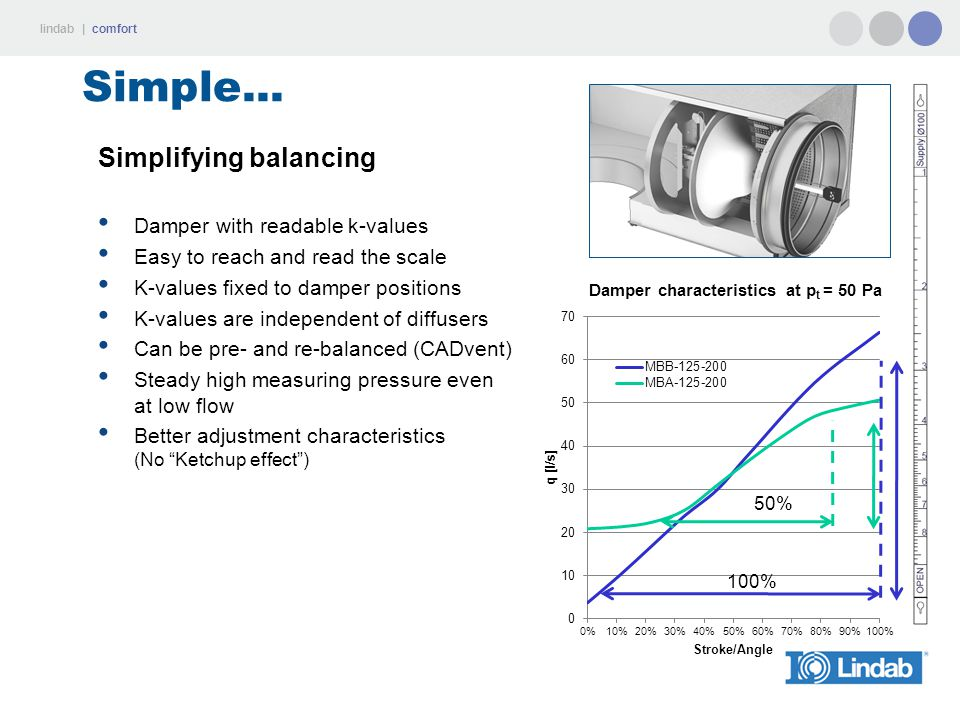 lindab | comfort Simple... Simplifying balancing Damper with readable k-values Easy to reach and read the scale K-values fixed to damper positions K-v