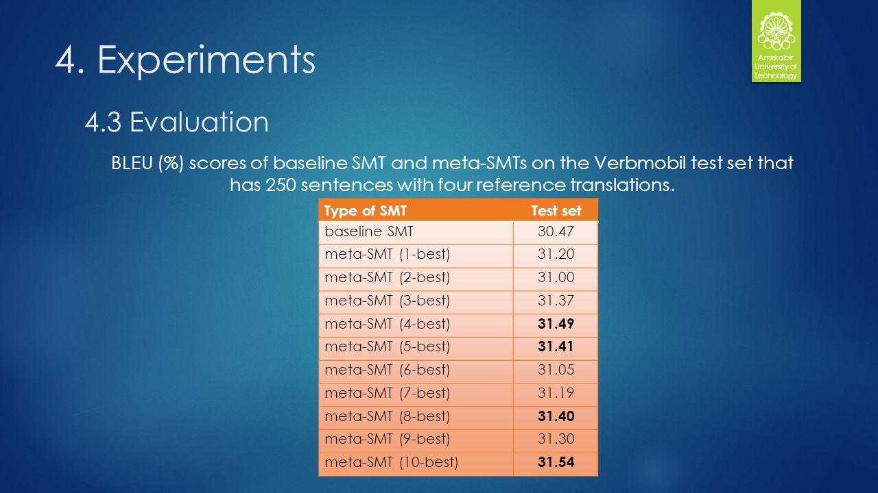 4. Experiments Amirkabir University of Technology 4.3 Evaluation Type of SMTTest set baseline SMT30.47 meta-SMT (1-best)31.20 meta-SMT (2-best)31.00 m
