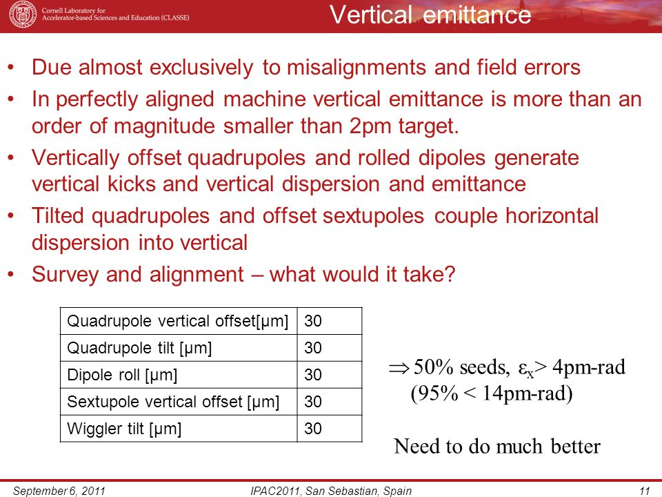 Vertical emittance Due almost exclusively to misalignments and field errors In perfectly aligned machine vertical emittance is more than an order of magnitude smaller than 2pm target.