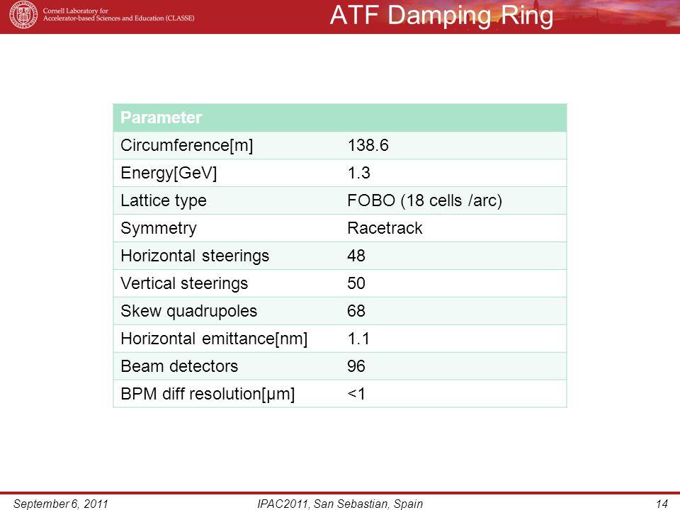 ATF Damping Ring September 6, 2011IPAC2011, San Sebastian, Spain14 Parameter Circumference[m]138.6 Energy[GeV]1.3 Lattice typeFOBO (18 cells /arc) Sym