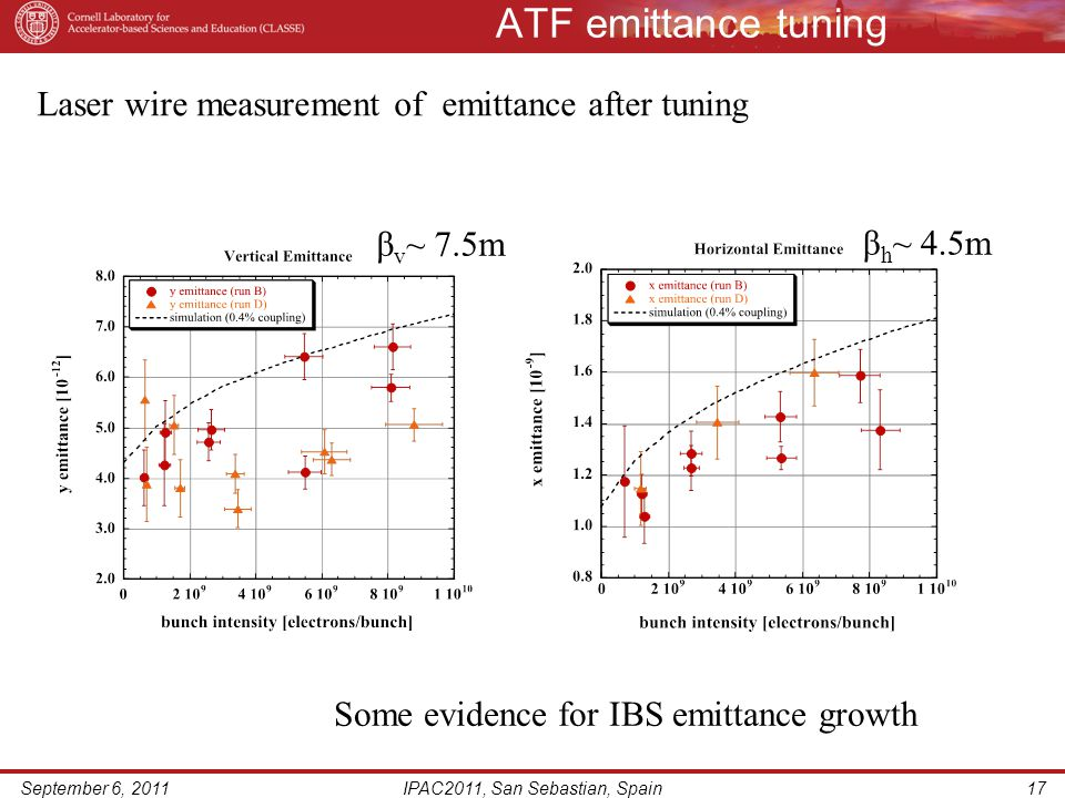 ATF emittance tuning September 6, 2011IPAC2011, San Sebastian, Spain17 Laser wire measurement of emittance after tuning β v ~ 7.5m β h ~ 4.5m Some evidence for IBS emittance growth