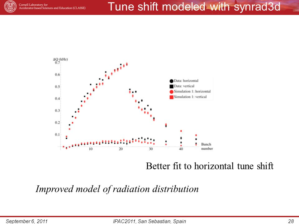 Tune shift modeled with synrad3d September 6, 2011IPAC2011, San Sebastian, Spain28 Improved model of radiation distribution Better fit to horizontal tune shift