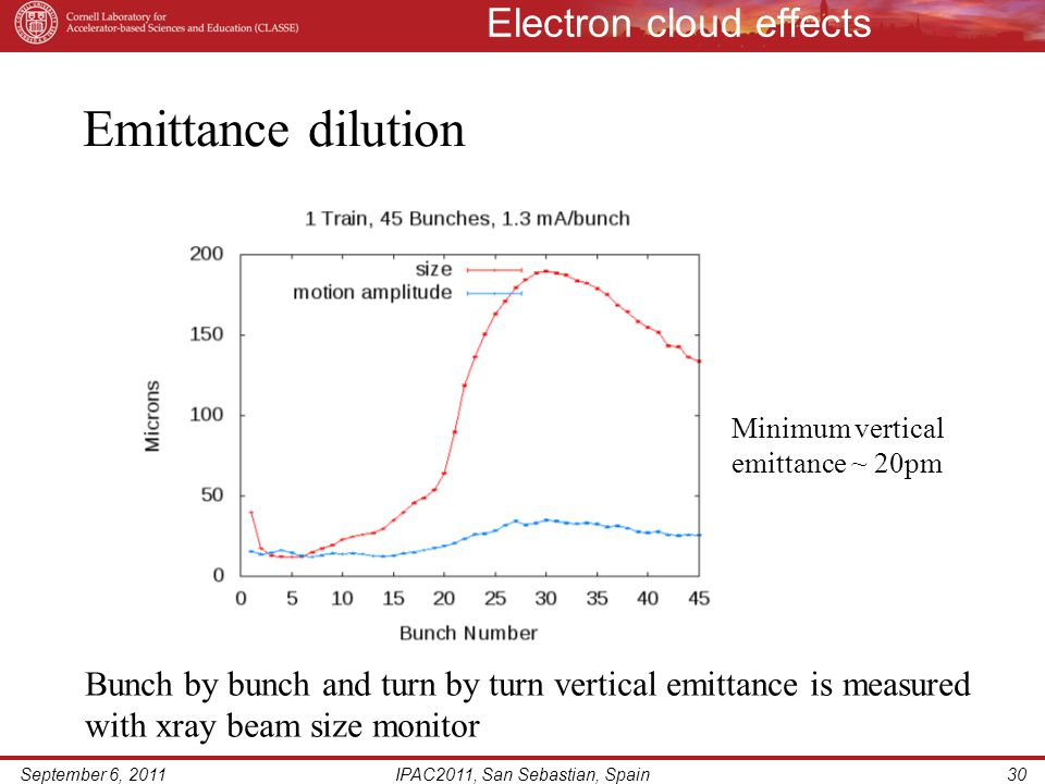 Electron cloud effects September 6, 2011IPAC2011, San Sebastian, Spain30 Emittance dilution Minimum vertical emittance ~ 20pm Bunch by bunch and turn by turn vertical emittance is measured with xray beam size monitor