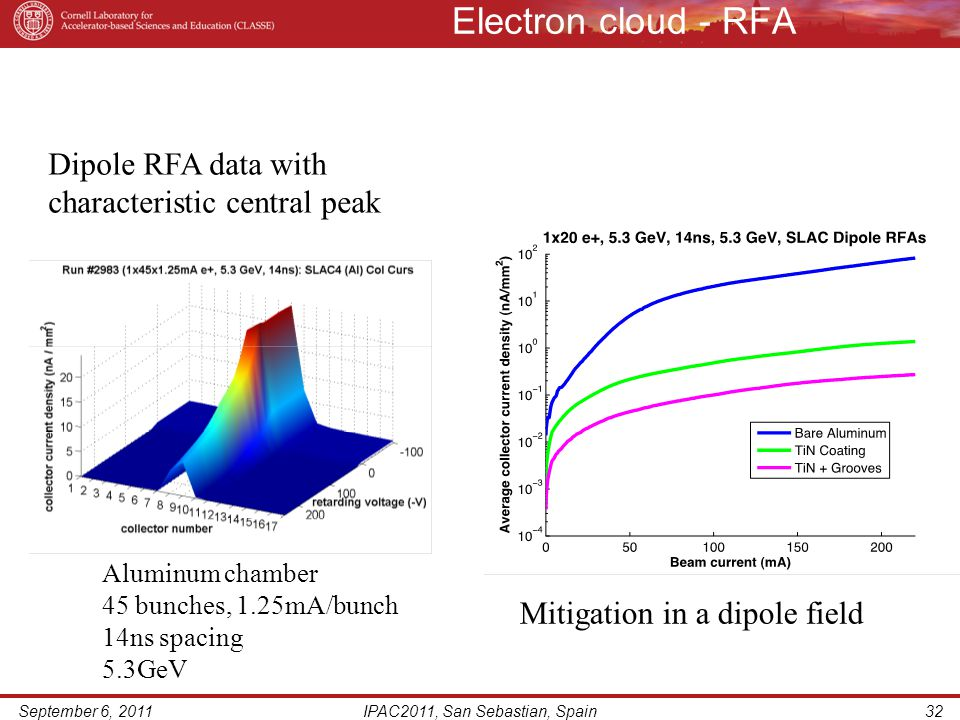Electron cloud - RFA September 6, 2011IPAC2011, San Sebastian, Spain32 Mitigation in a dipole field Dipole RFA data with characteristic central peak Aluminum chamber 45 bunches, 1.25mA/bunch 14ns spacing 5.3GeV