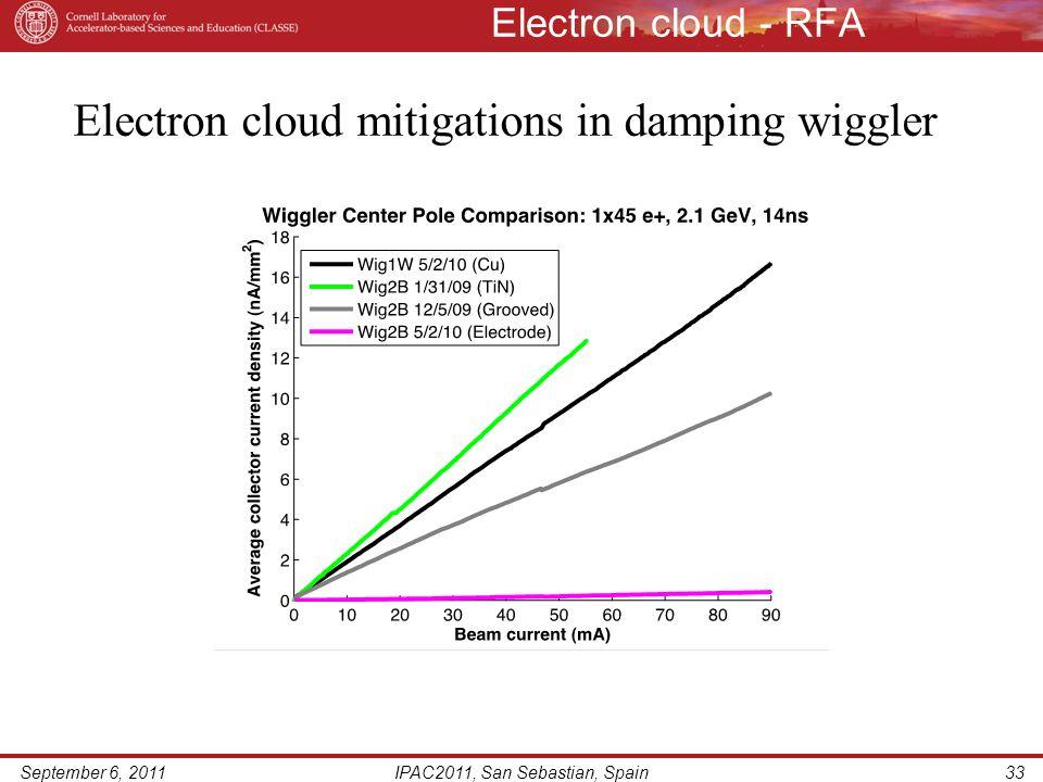 Electron cloud - RFA September 6, 2011IPAC2011, San Sebastian, Spain33 Electron cloud mitigations in damping wiggler