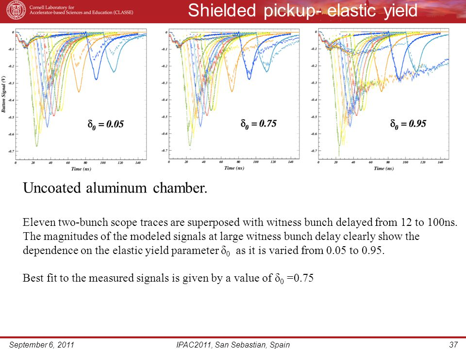 Shielded pickup- elastic yield September 6, 2011IPAC2011, San Sebastian, Spain37 Uncoated aluminum chamber. Eleven two-bunch scope traces are superpos