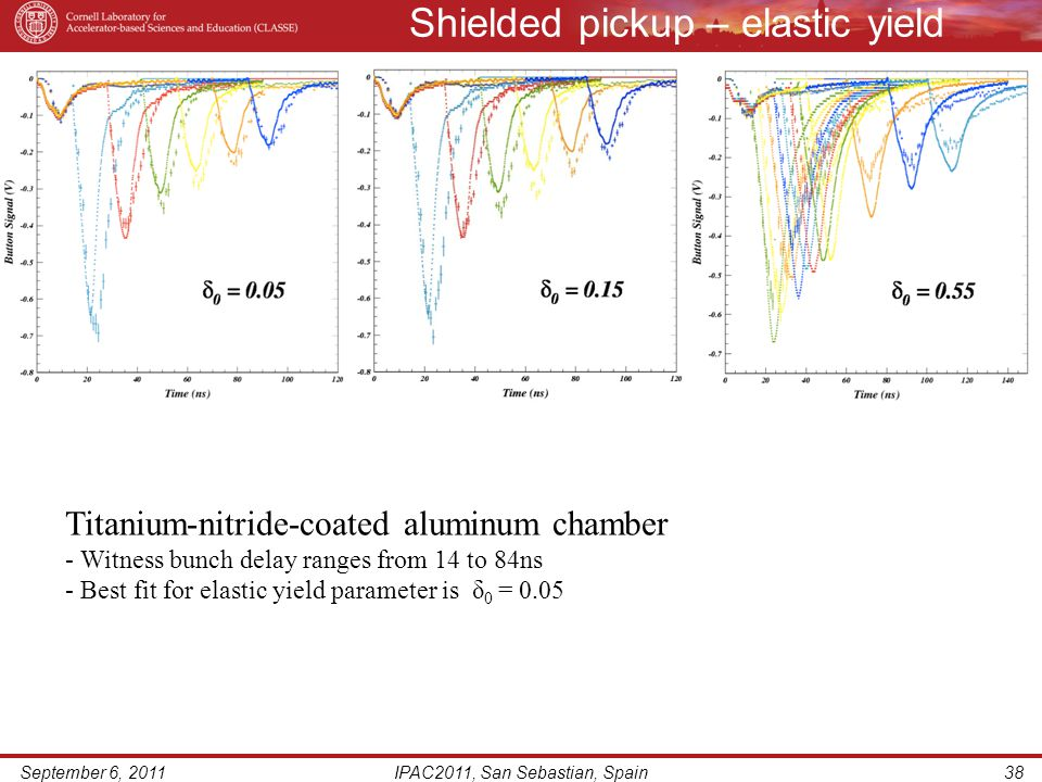 Shielded pickup – elastic yield September 6, 2011IPAC2011, San Sebastian, Spain38 Titanium-nitride-coated aluminum chamber - Witness bunch delay ranges from 14 to 84ns - Best fit for elastic yield parameter is δ 0 = 0.05