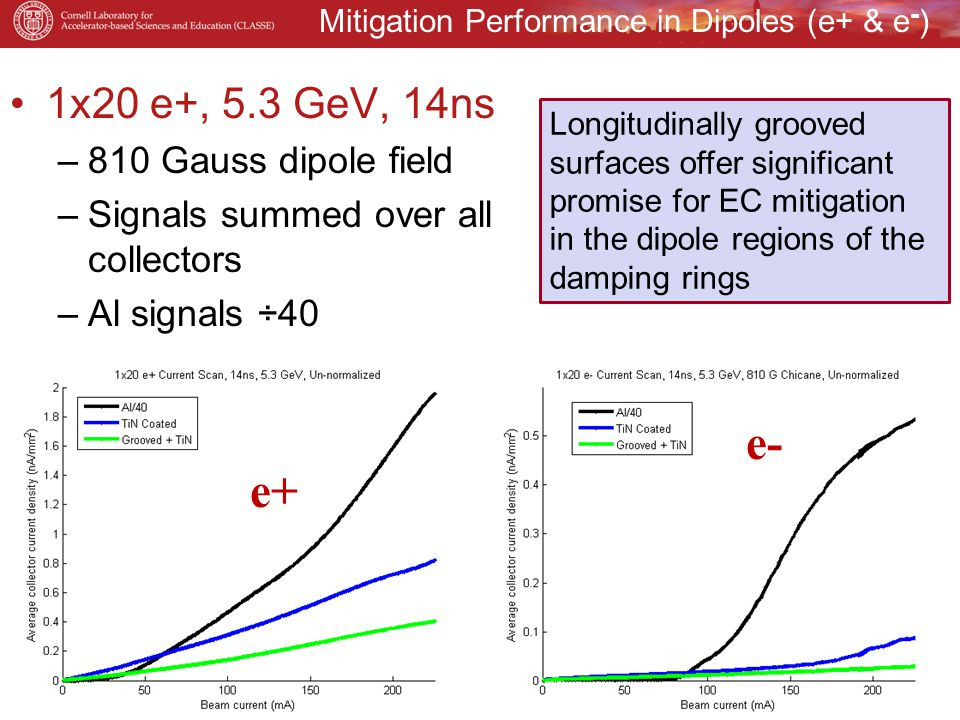 Mitigation Performance in Dipoles (e+ & e - ) 1x20 e+, 5.3 GeV, 14ns –810 Gauss dipole field –Signals summed over all collectors –Al signals ÷40 September 6, 2011IPAC2011, San Sebastian, Spain55 e+ e- Longitudinally grooved surfaces offer significant promise for EC mitigation in the dipole regions of the damping rings