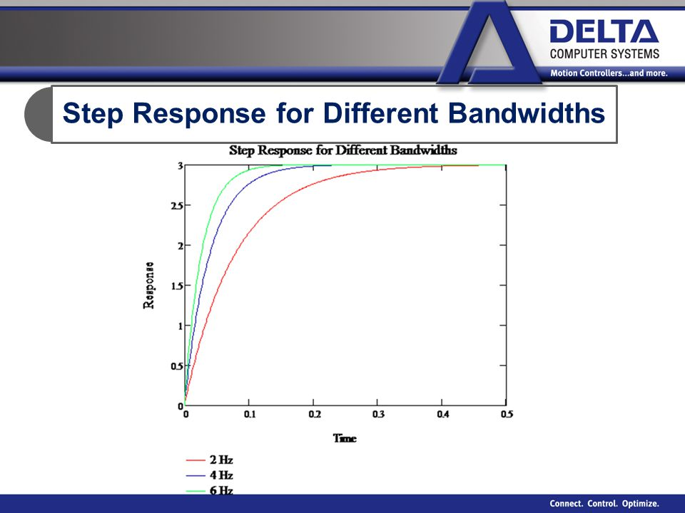 Step Response for Different Bandwidths