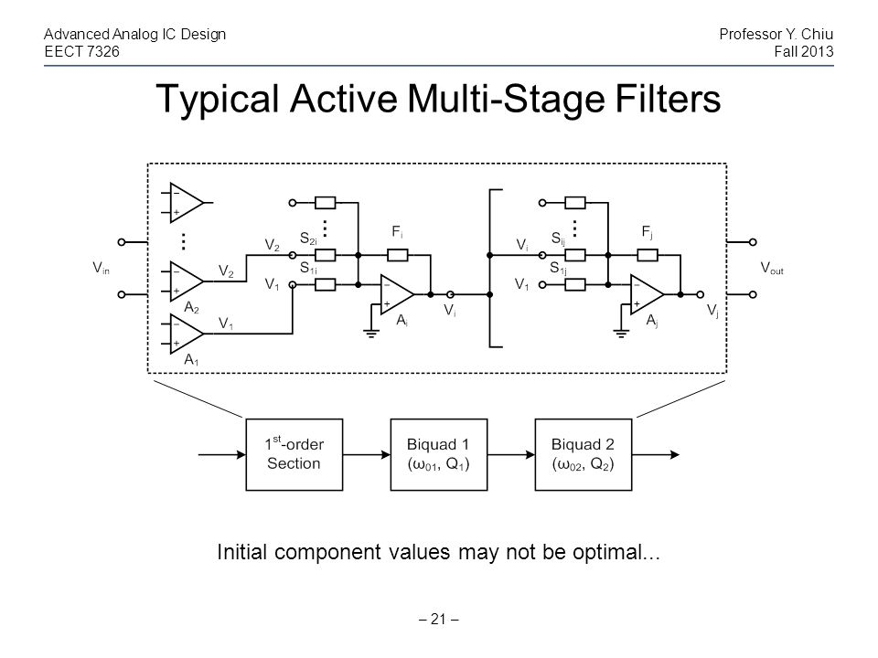 Typical Active Multi-Stage Filters – 21 – Advanced Analog IC DesignProfessor Y. Chiu EECT 7326Fall 2013 Initial component values may not be optimal...