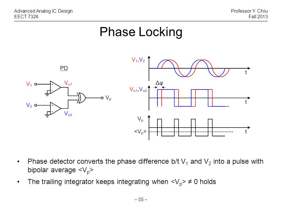 Phase Locking – 55 – Advanced Analog IC DesignProfessor Y. Chiu EECT 7326Fall 2013 Phase detector converts the phase difference b/t V 1 and V 2 into a
