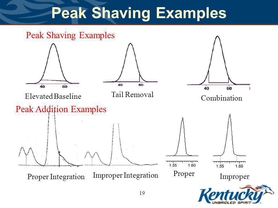 Peak Shaving Examples 19 Elevated Baseline Tail Removal Combination Proper Integration Improper Integration Peak Shaving Examples Peak Addition Examples Proper Improper