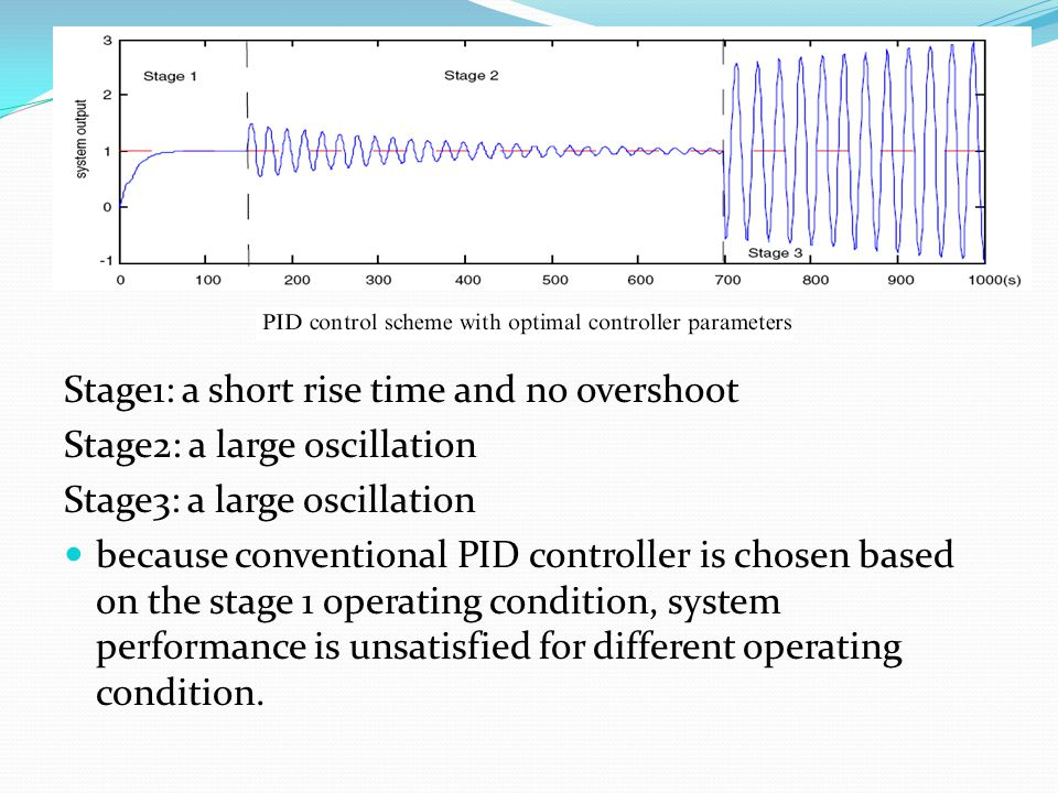 Stage1: a short rise time and no overshoot Stage2: a large oscillation Stage3: a large oscillation because conventional PID controller is chosen based