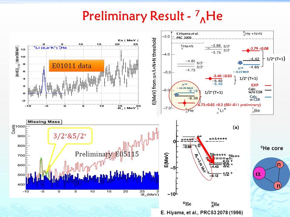 Preliminary Result - 7 Λ He E01011 data E. Hiyama, et al., PRC53 2078 (1996) n n 6 He core 3/2 + &5/2 + Preliminary E05115