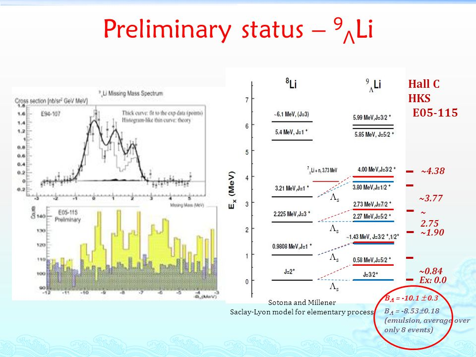 Preliminary status – 9 Λ Li B = -8.53 0.18 (emulsion, average over only 8 events) s s s Sotona and Millener Saclay-Lyon model for elementary process s