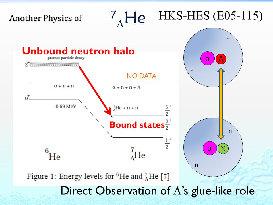 7 He α n n Λ α Unbound neutron halo Bound states Direct Observation of s glue-like role n n NO DATA Another Physics of HKS-HES (E05-115)