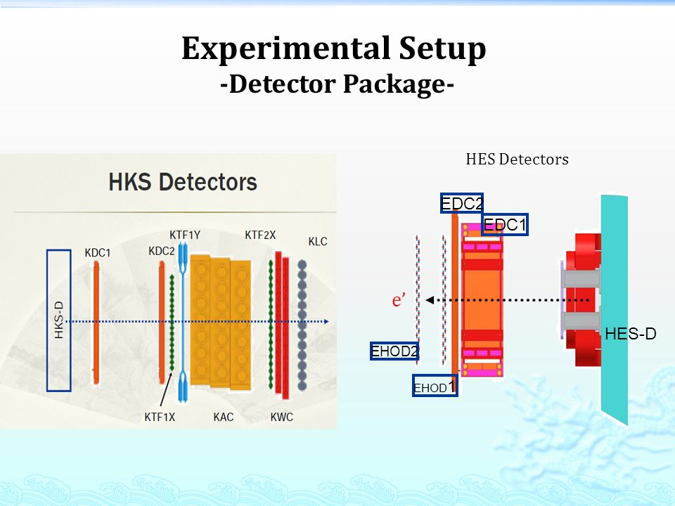 Analysis Flow Chart Tracking (KDC) TOF (Hodoscopes) KID (AC,WC,LC) HKS Focal Plane (X,X,Y,Y,T fp ) HKS Optics (HKS+Splitter) HKS Target Plane (X, Y, P, T tar ) Tracking (EDC) TOF (Hodoscopes) HES Focal Plane (X,X,Y,Y, T fp ) HES Optics (HES+Splitter) HES Target Plane (X, Y, P, T tar ) Coincident (RF ) Kinematics Correction (Beam, Target effects, Momentum, Angular) Missing Mass Raw Data Need to do Data & Info Lambda&Sigma 12 Λ Bgs Spectra Geant4 Simulation HKS Sieve Slit HES Sieve Slit