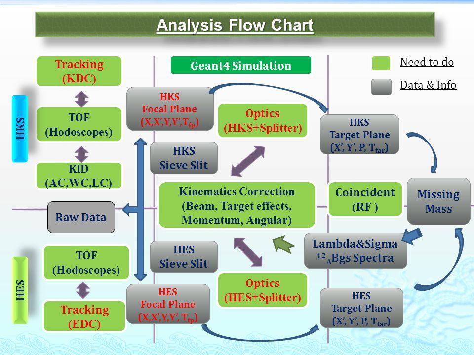 Analysis Flow Chart Tracking (KDC) TOF (Hodoscopes) KID (AC,WC,LC) HKS Focal Plane (X,X,Y,Y,T fp ) HKS Optics (HKS+Splitter) HKS Target Plane (X, Y, P