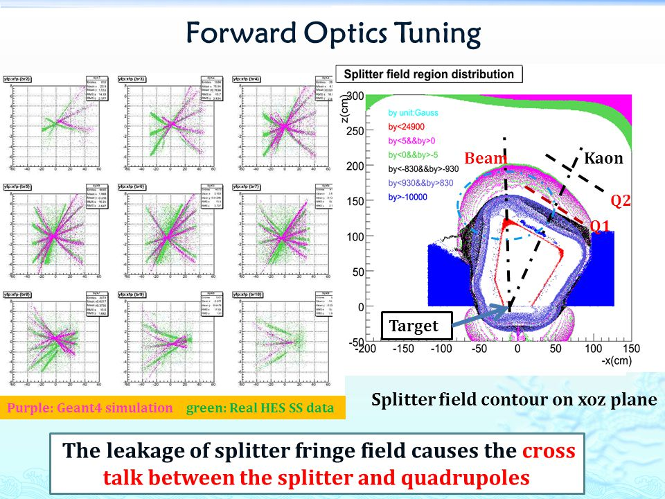 Forward Optics Tuning Purple: Real HKS SS data Blue: Geant4 Simulation Splitter field contour on xoz plane The leakage of splitter fringe field causes the cross talk between the splitter and quadrupoles Purple: Geant4 simulation green: Real HES SS data Target BeamKaon Q1 Q2