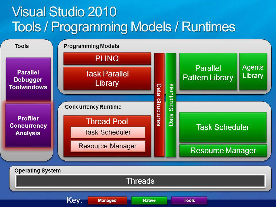 Parallel Pattern Library Resource Manager Task Scheduler Task Parallel Library Task Parallel Library PLINQ Managed Native Key: Threads Operating System Concurrency Runtime Programming Models Agents Library Agents Library Thread Pool Task Scheduler Resource Manager Data Structures Tools Parallel Debugger Toolwindows Parallel Debugger Toolwindows Profiler Concurrency Analysis Profiler Concurrency Analysis