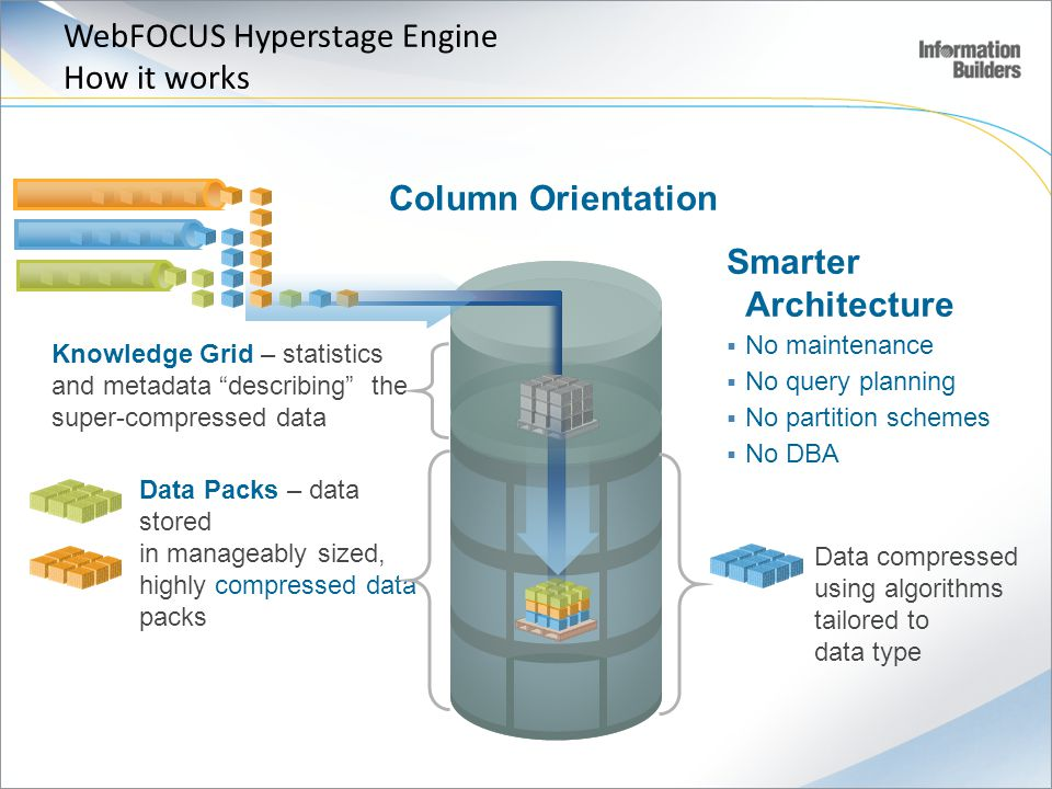 Smarter Architecture No maintenance No query planning No partition schemes No DBA Data Packs – data stored in manageably sized, highly compressed data