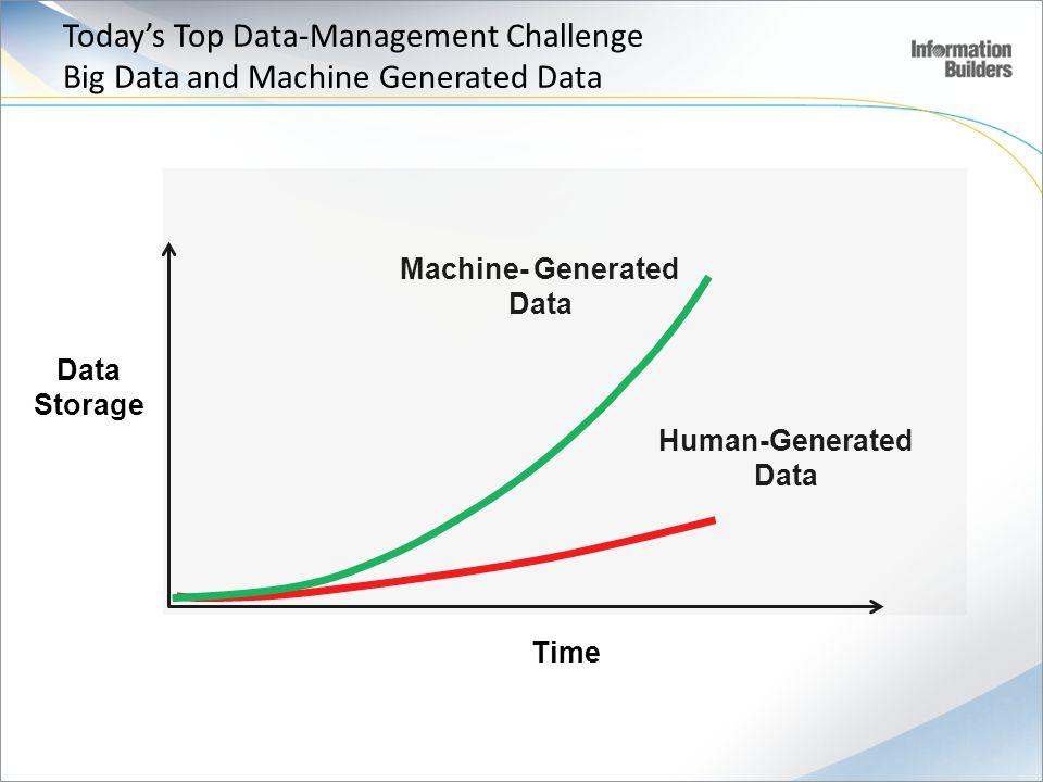 Data Storage Time Machine- Generated Data Human-Generated Data Todays Top Data-Management Challenge Big Data and Machine Generated Data