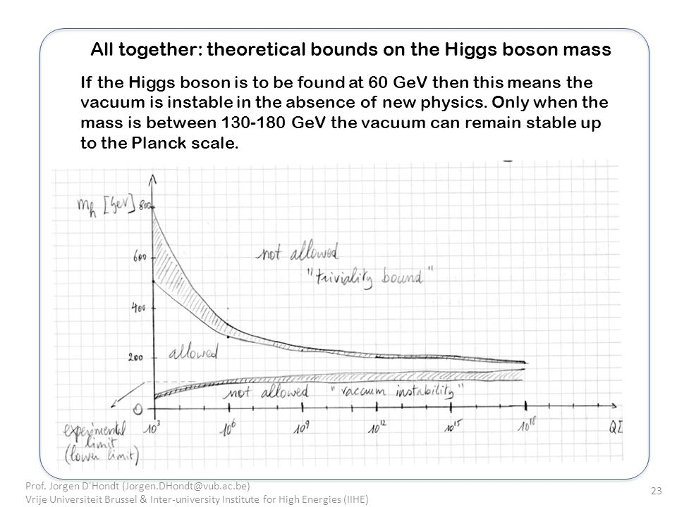 All together: theoretical bounds on the Higgs boson mass If the Higgs boson is to be found at 60 GeV then this means the vacuum is instable in the absence of new physics.