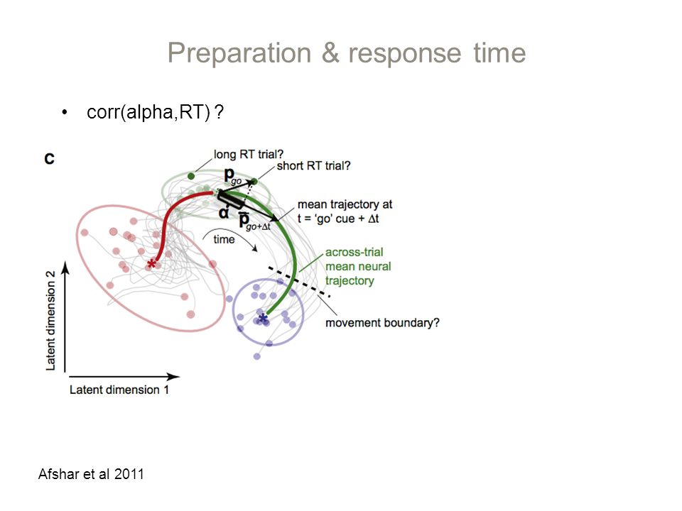 Preparation & response time Afshar et al 2011 corr(alpha,RT)