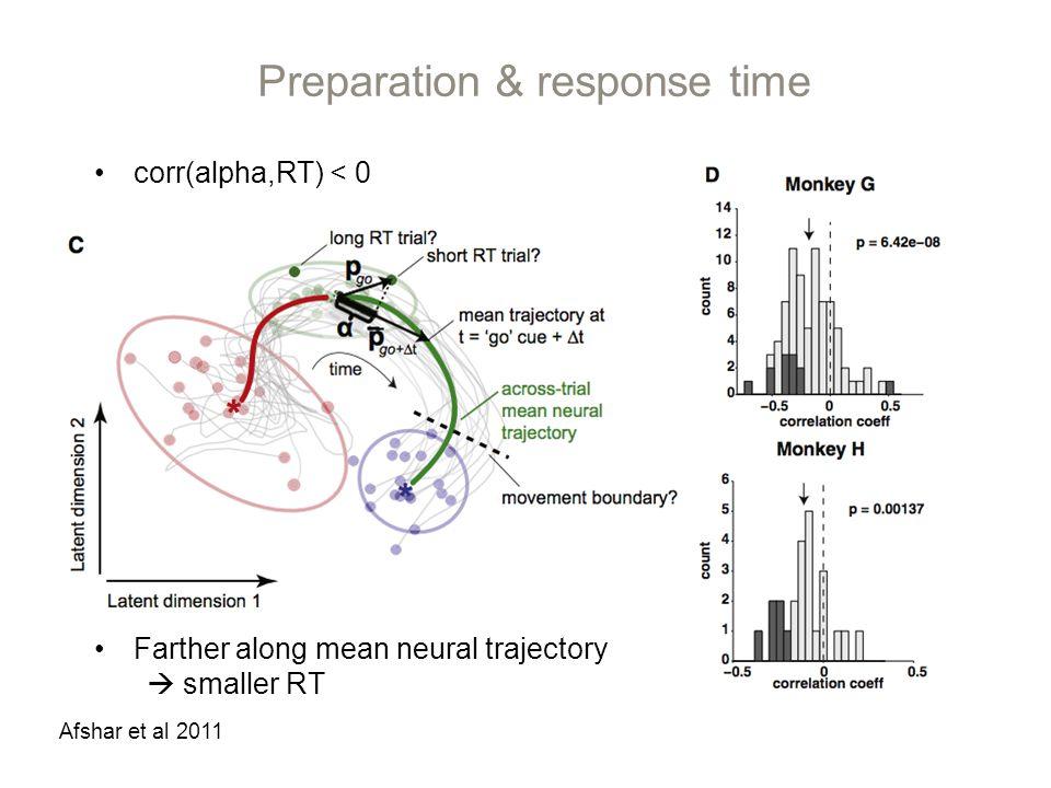 Preparation & response time Afshar et al 2011 Farther along mean neural trajectory smaller RT corr(alpha,RT) < 0