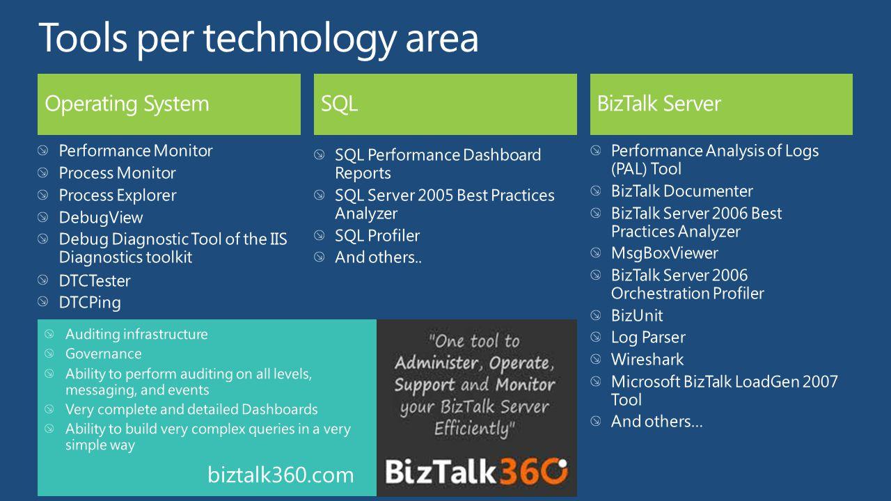 biztalk360.com
