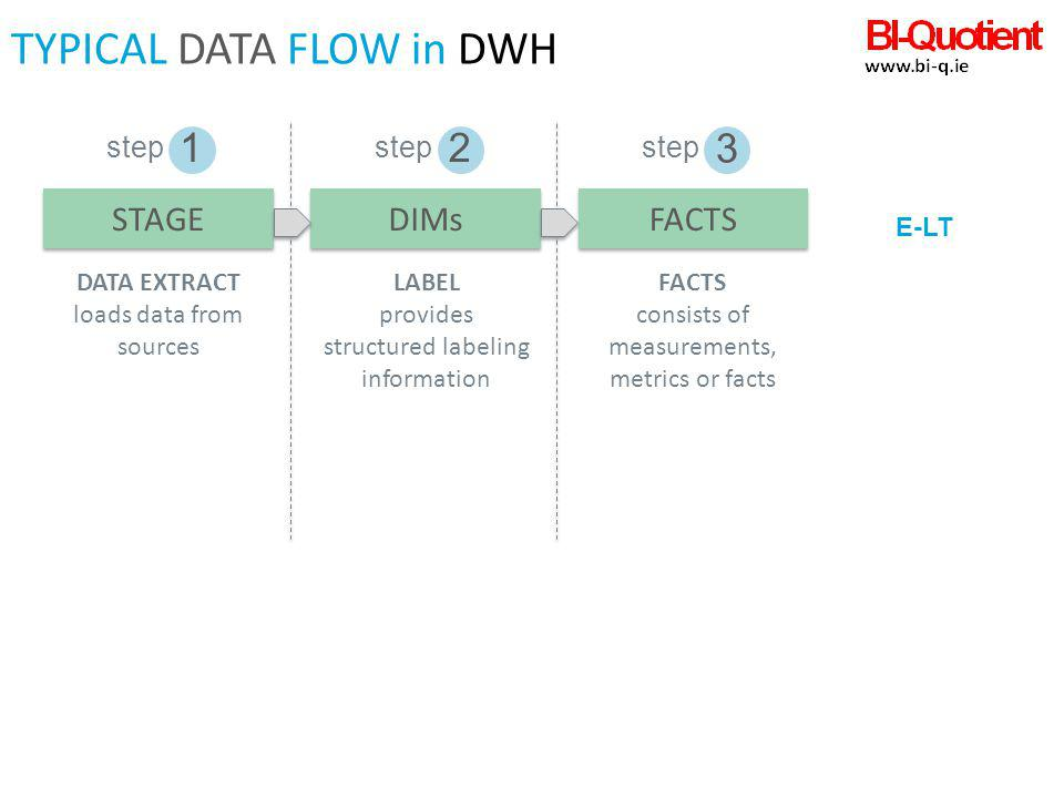 12 3 TYPICAL DATA FLOW in DWH step STAGE DATA EXTRACT loads data from sources step DIMs LABEL provides structured labeling information step FACTS cons