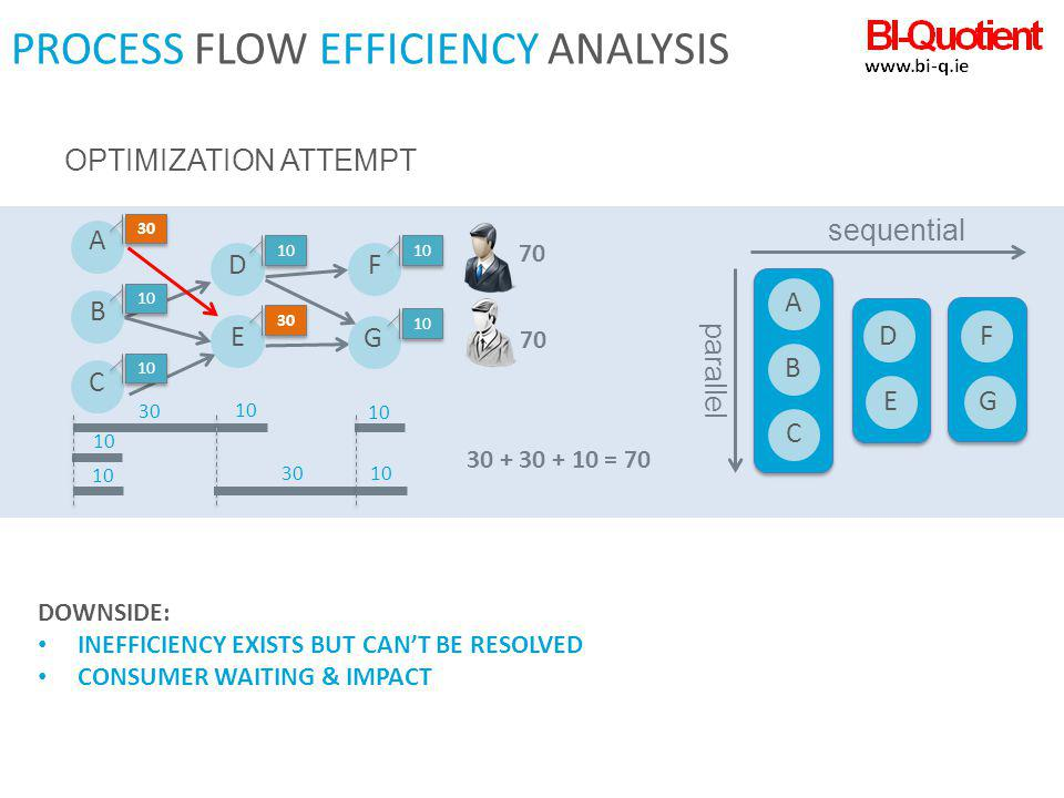 PROCESS FLOW EFFICIENCY ANALYSIS 30 10 ABCD E F G sequential parallel 30 + 30 + 10 = 70 A 30 B 10 C D E 30 F 10 G OPTIMIZATION ATTEMPT DOWNSIDE: INEFF
