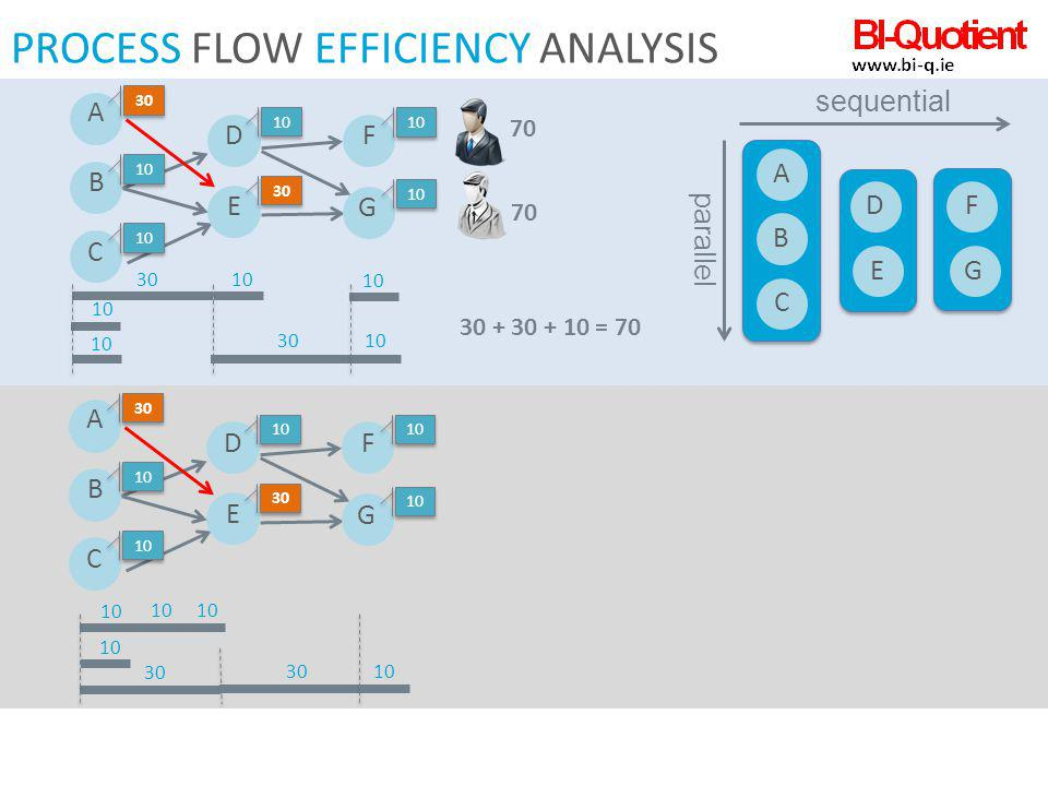 PROCESS FLOW EFFICIENCY ANALYSIS 30 10 ABCD E F G sequential parallel 30 + 30 + 10 = 70 A 30 B 10 C D E 30 F 10 G 30 10 70 A 30 B 10 C D E 30 F 10 G