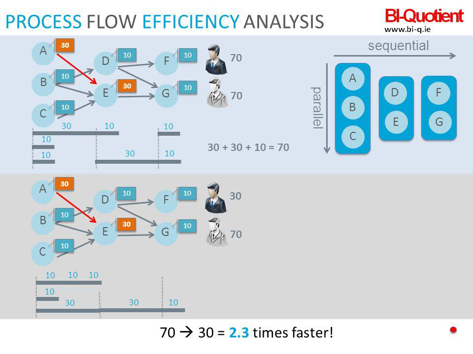 PROCESS FLOW EFFICIENCY ANALYSIS 30 10 ABCD E F G sequential parallel 30 + 30 + 10 = 70 A 30 B 10 C D E 30 F 10 G 30 10 70 A 30 B 10 C D E 30 F 10 G 7