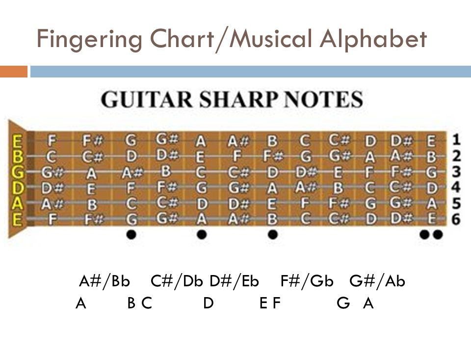 Fingering Chart/Musical Alphabet A#/Bb C#/Db D#/Eb F#/Gb G#/Ab A B C D E F G A