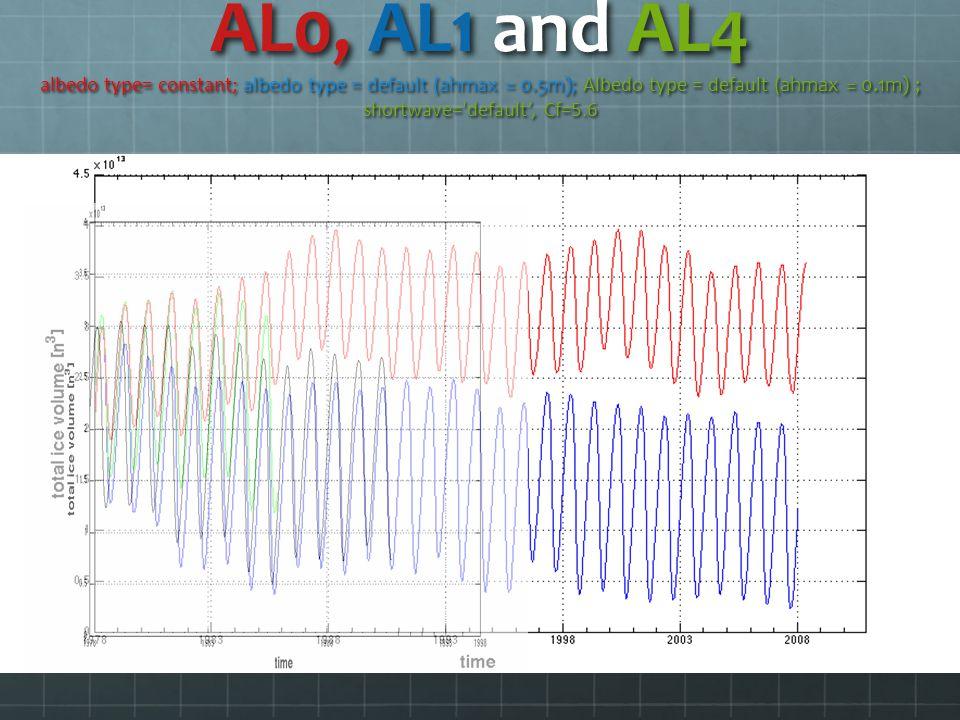 AL0, AL1 and AL4 albedo type= constant; albedo type = default (ahmax = 0.5m); Albedo type = default (ahmax = 0.1m) ; shortwave= default, Cf=5.6