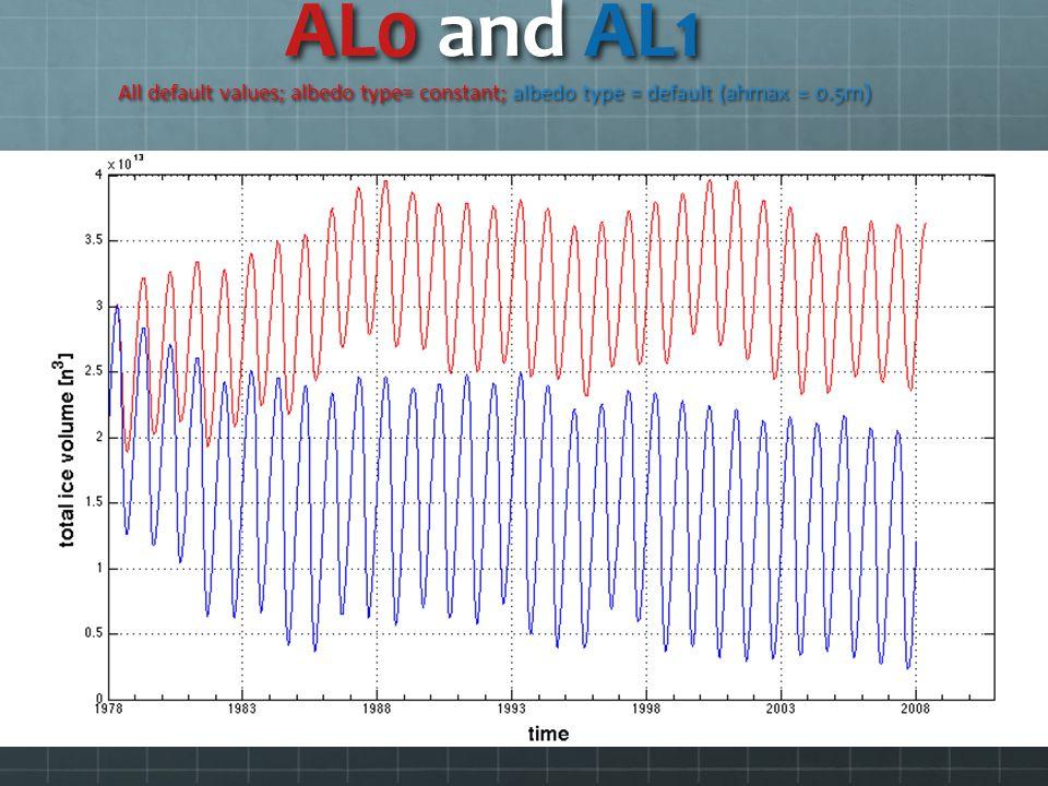 AL0 and AL1 All default values; albedo type= constant; albedo type = default (ahmax = 0.5m)